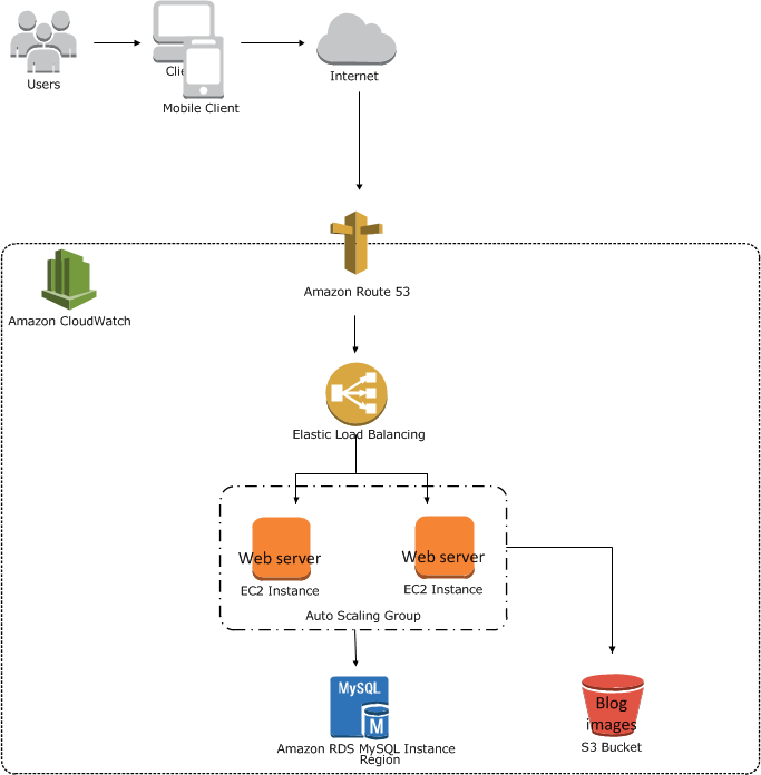 Auto-scaling using AWS Management Console - System Architecture