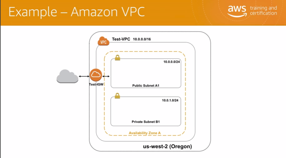 AWS Certification Notes: AWS Certified Cloud Practitioner ...