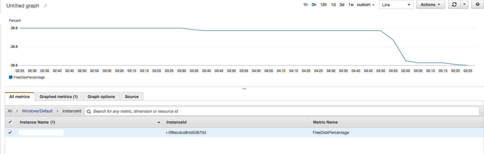 Monitoring EC2 Instance Disk Space with AWS CloudWatch