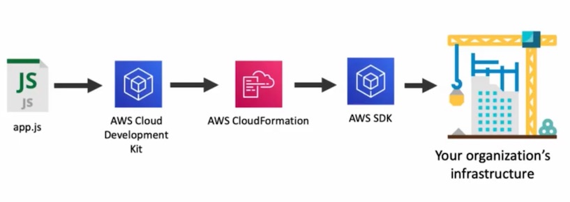 Infrastructure as Code with AWS CloudFormation and Cloud